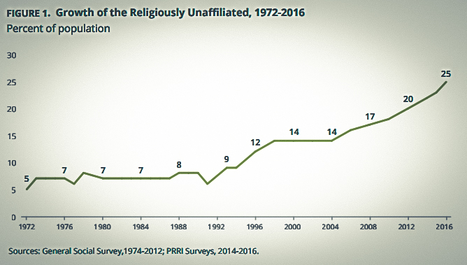 Pew Research: Why Americans are Leaving Religion—and Why They're Unlikely to Come Back